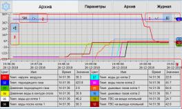 Купить AgavaScada SCADA-система