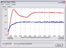 Купить Owen Process Manager (OPM) SCADA-система