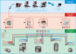 Купить АСУ ТП автоматическое управление технологическими процессами