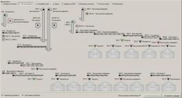 Купить АСУ Маршрут автоматизированная система управления